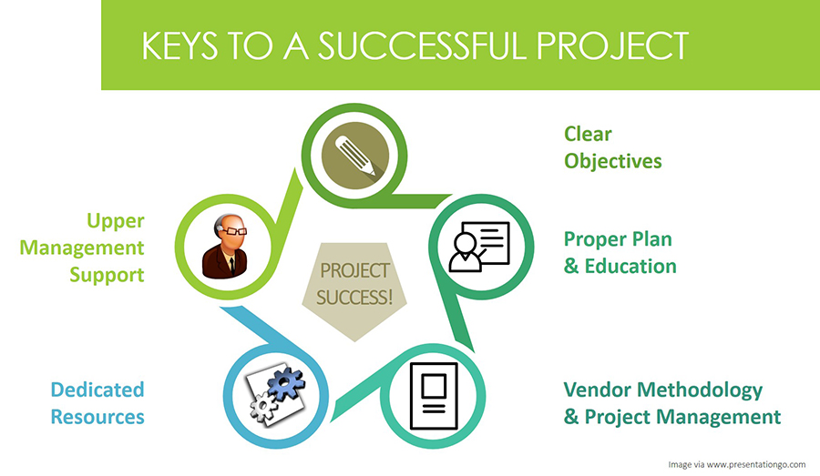Graphic showing the keys to a successful implementation: Clear Objectives, Proper Plan and Education, Vendor Methodology and Project Management, Dedicated Resources, and Upper Management Support