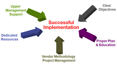 Graphic showing the steps for a successful implementation: Clear Objectives, Proper Plan and Education, Vendor Methodology and Project Management, Dedicated Resources, and Upper Management Support