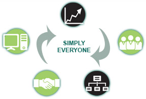 This is a graphic featuring five images in circles representing business functions with two arrows pointing to the text Simply Everyone in the middle.